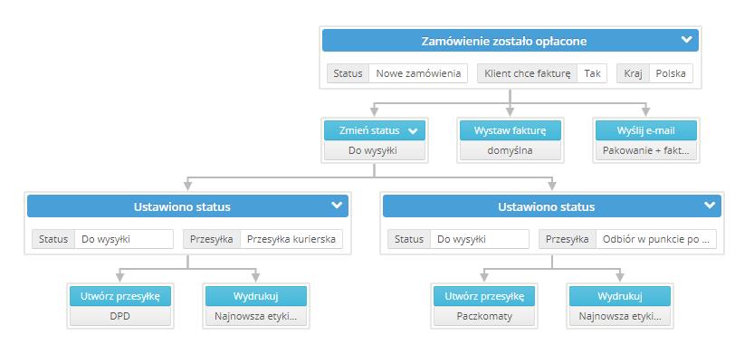 automatyczne akcje - wizualizacjs